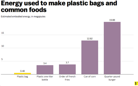Why our environmental obsession with plastic bags makes no sense - Vox